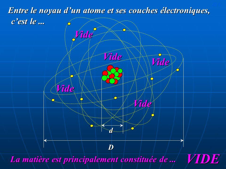 Entre le noyau d'un atome et ses couches électroniques,