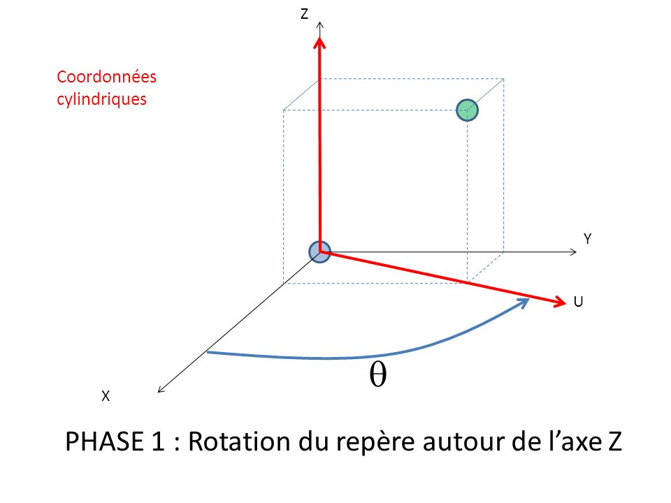 q PHASE 1 : Rotation du repère autour de l'axe Z Coordonnées