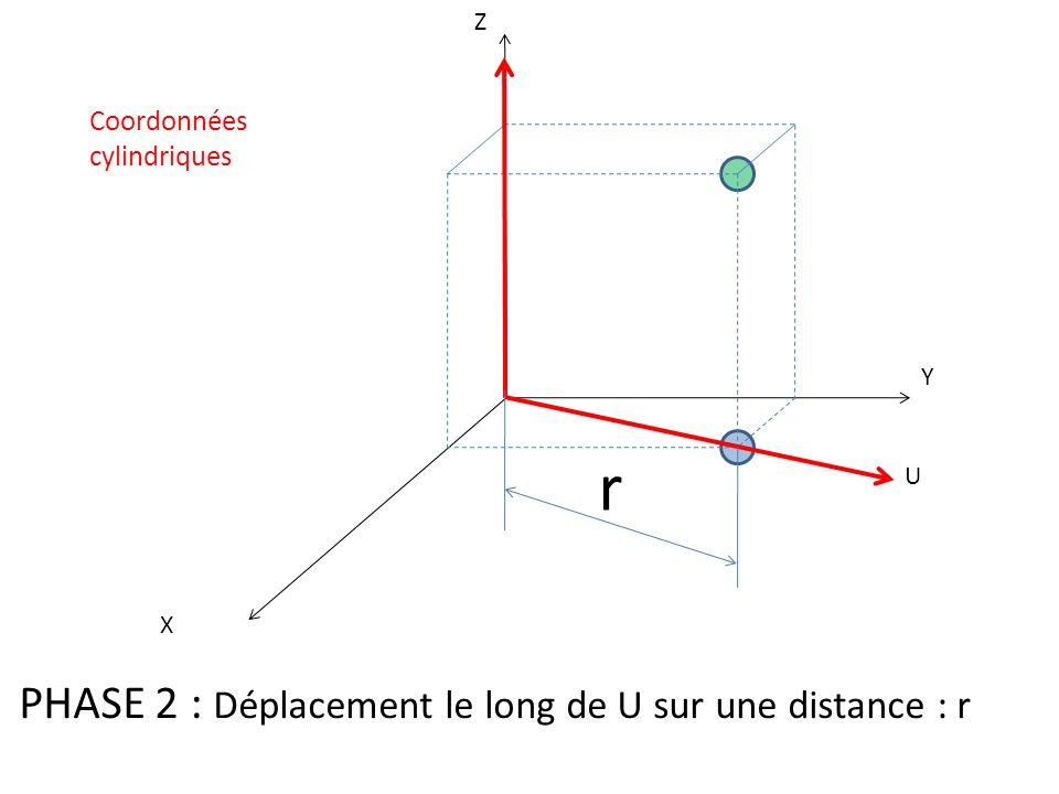 r PHASE 2 : Déplacement le long de U sur une distance : r Coordonnées