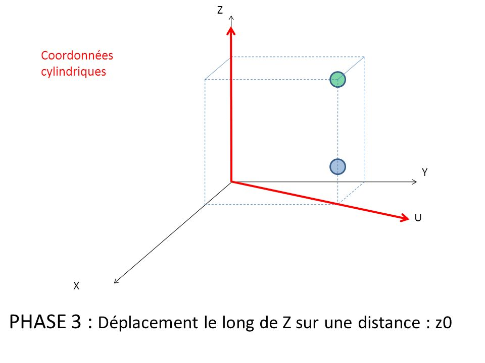 PHASE 3 : Déplacement le long de Z sur une distance : z0