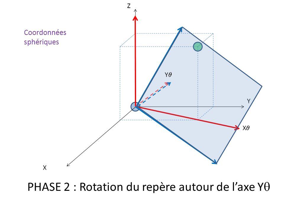 PHASE 2 : Rotation du repère autour de l'axe Yq