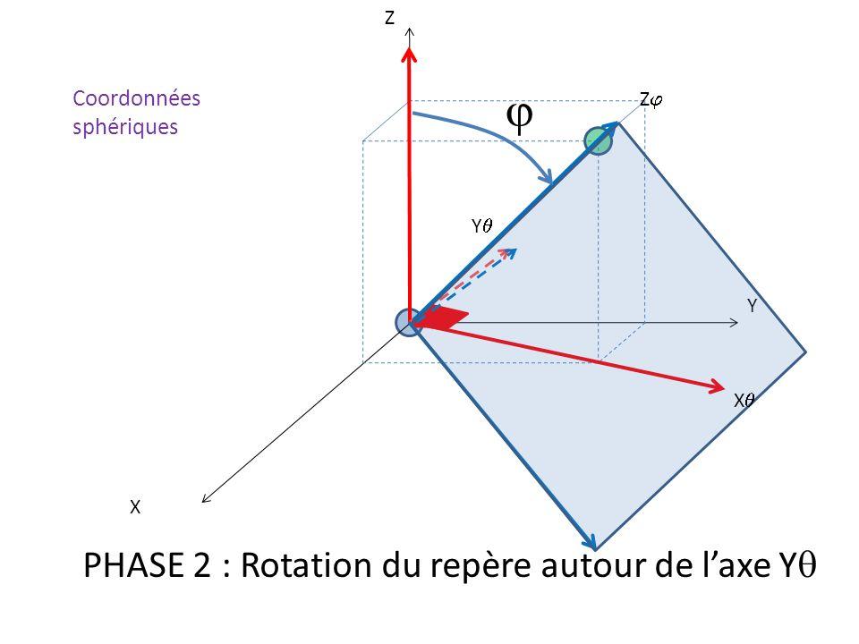 j PHASE 2 : Rotation du repère autour de l'axe Yq Coordonnées