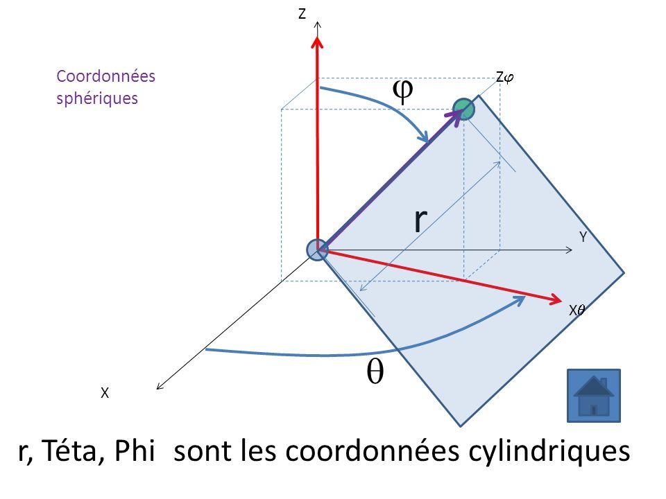 r j q r, Téta, Phi sont les coordonnées cylindriques Coordonnées