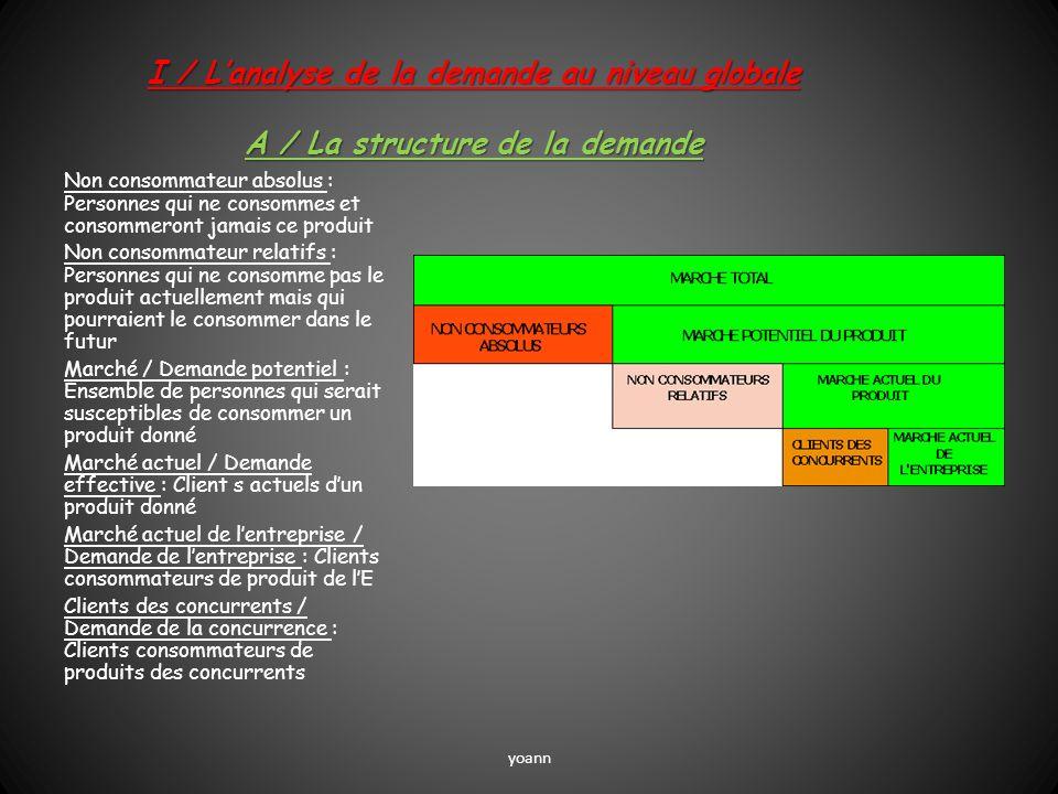 I / L'analyse de la demande au niveau globale A / La structure de la demande