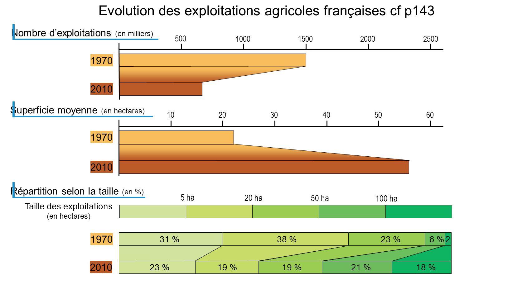 Evolution des exploitations agricoles françaises cf p143