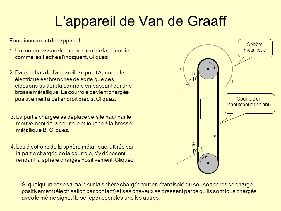 L appareil de Van de Graaff