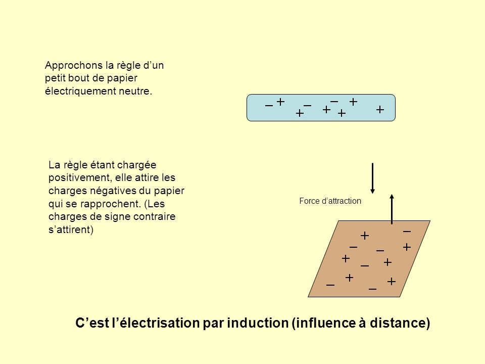 C'est l'électrisation par induction (influence à distance)