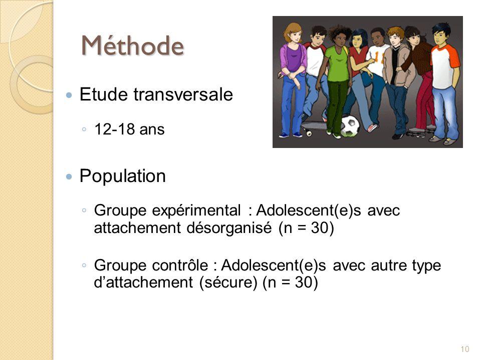Méthode Etude transversale Population 12-18 ans