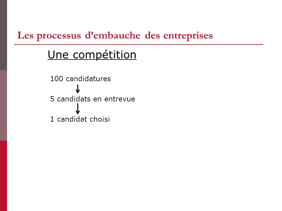 Les processus d'embauche des entreprises