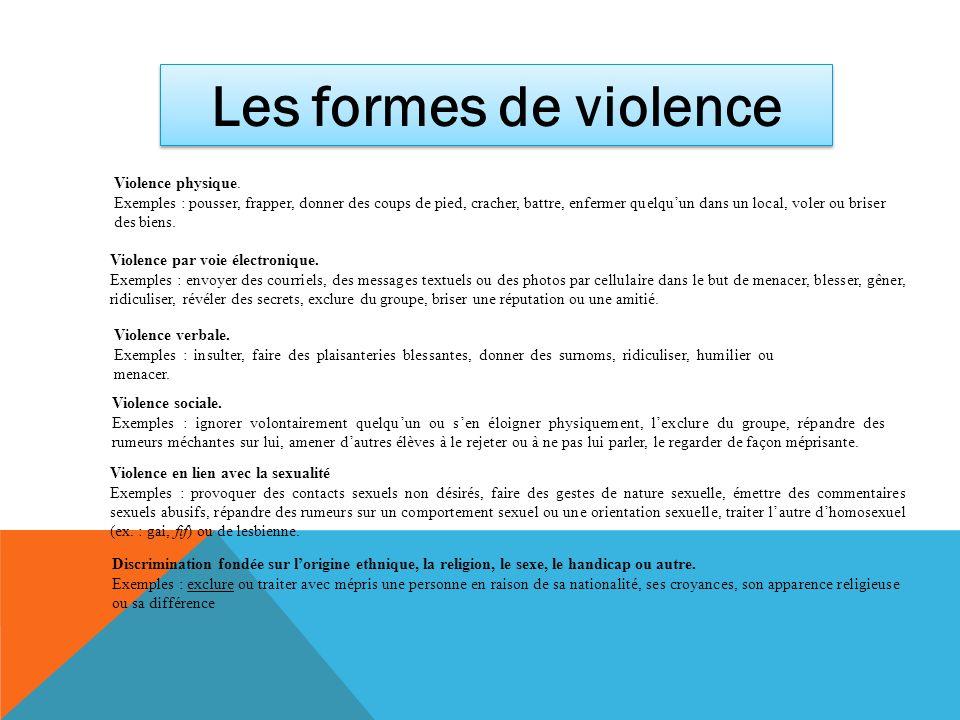 Les formes de violence Violence physique.