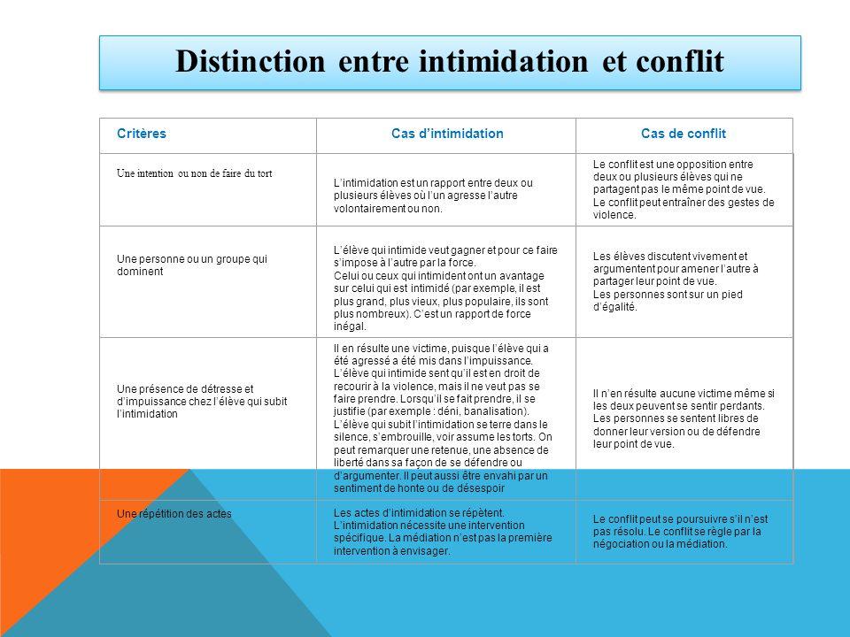 Distinction entre intimidation et conflit