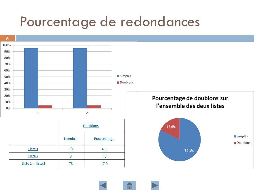 Pourcentage de redondances