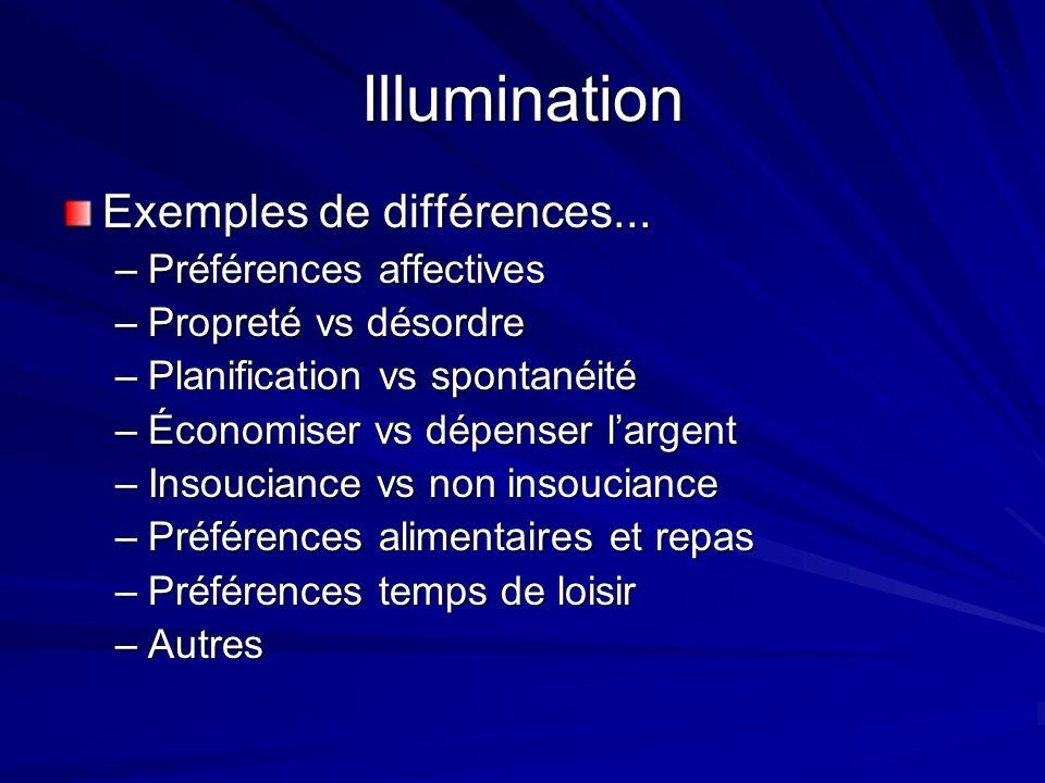 Illumination Exemples de différences... Préférences affectives