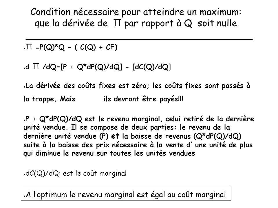 Condition nécessaire pour atteindre un maximum: que la dérivée de Π par rapport à Q soit nulle