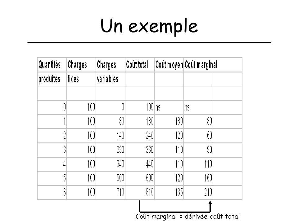 Un exemple Coût marginal = dérivée coût total