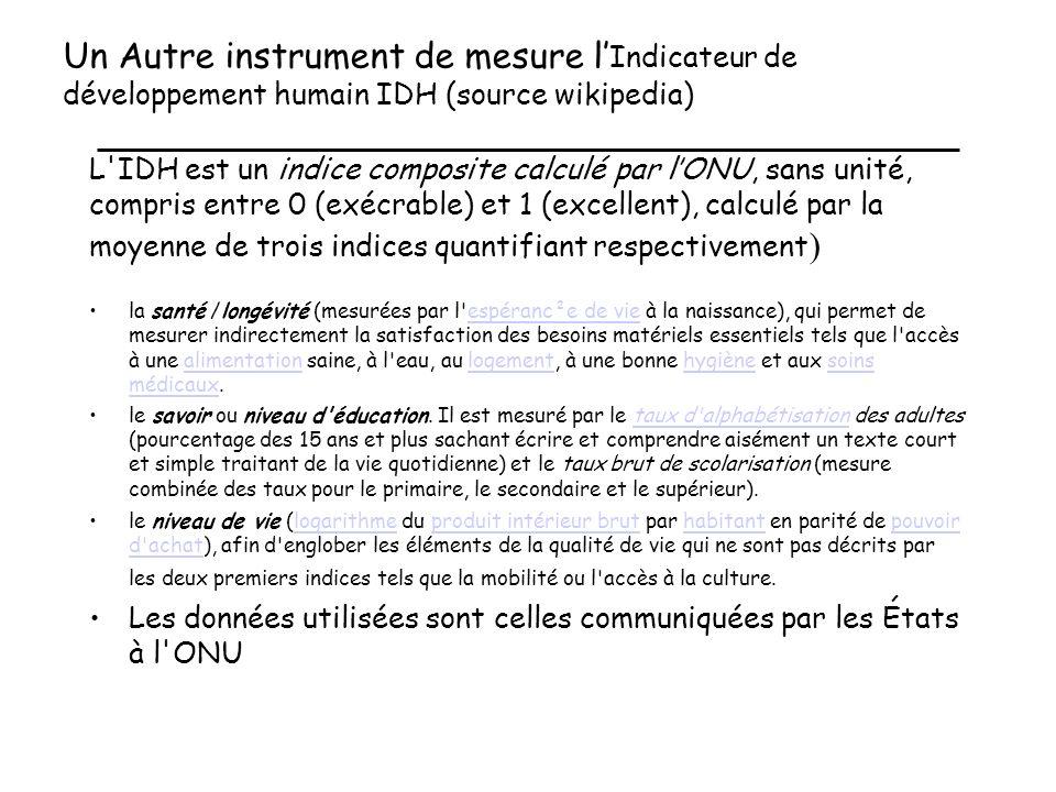 Un Autre instrument de mesure l'Indicateur de développement humain IDH (source wikipedia)