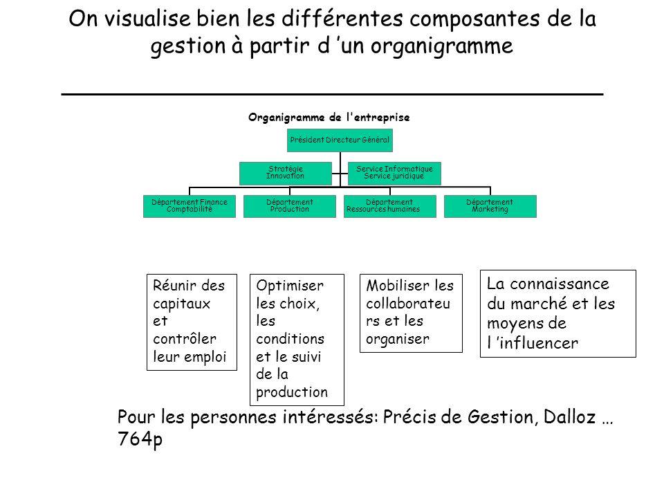 On visualise bien les différentes composantes de la gestion à partir d 'un organigramme
