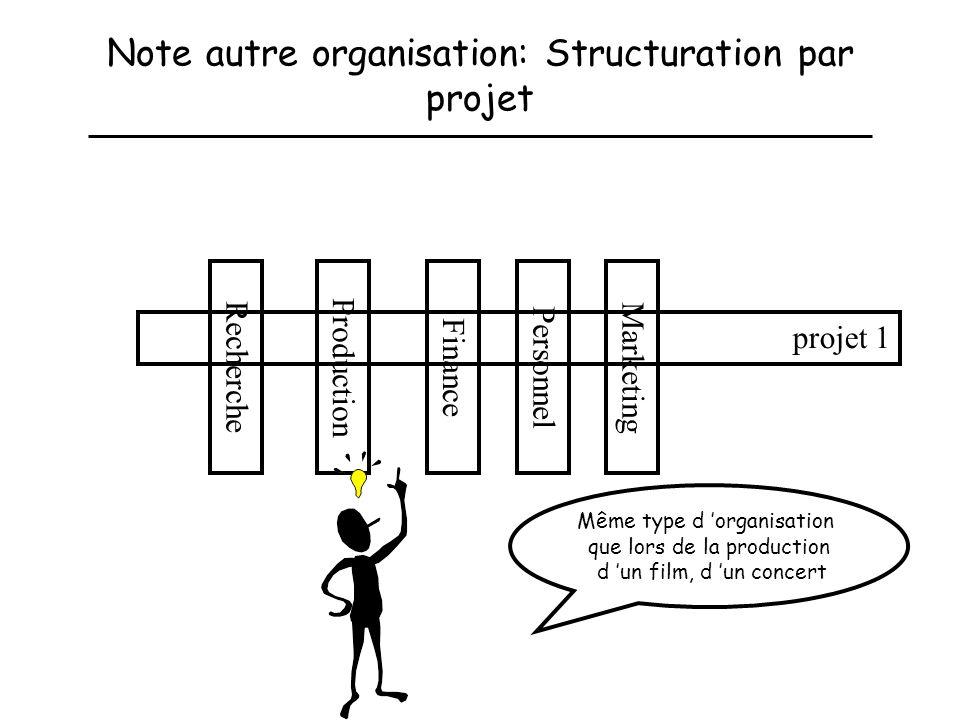 Note autre organisation: Structuration par projet