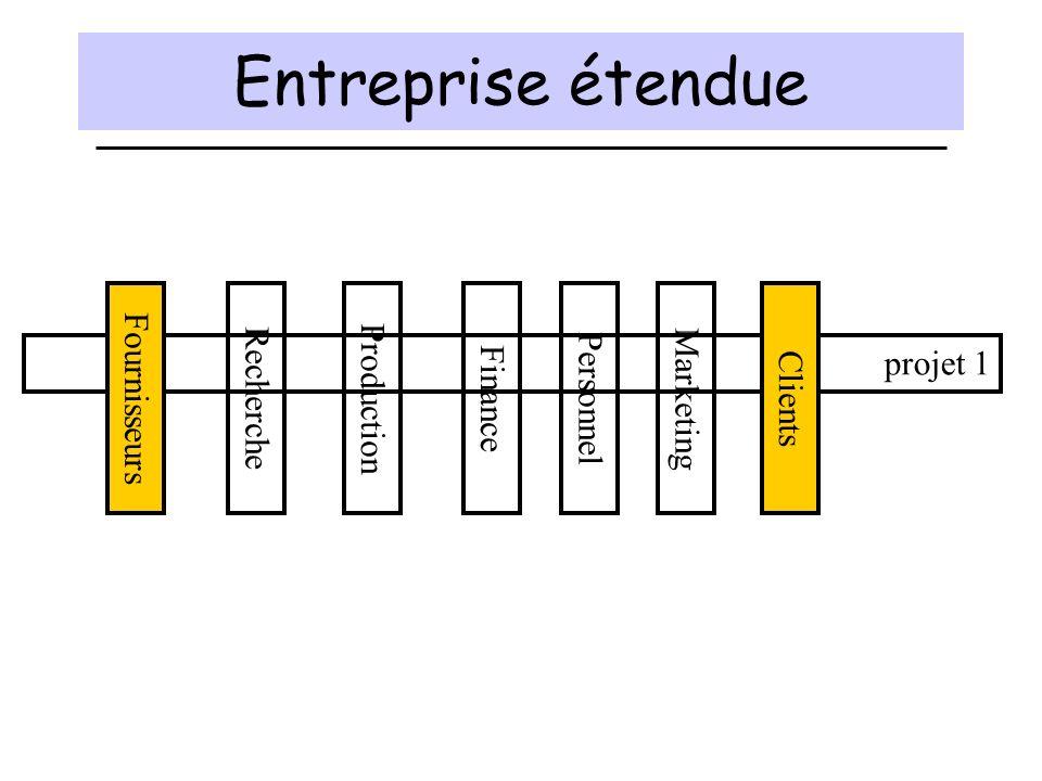 Entreprise étendue Fournisseurs projet 1 Recherche Production