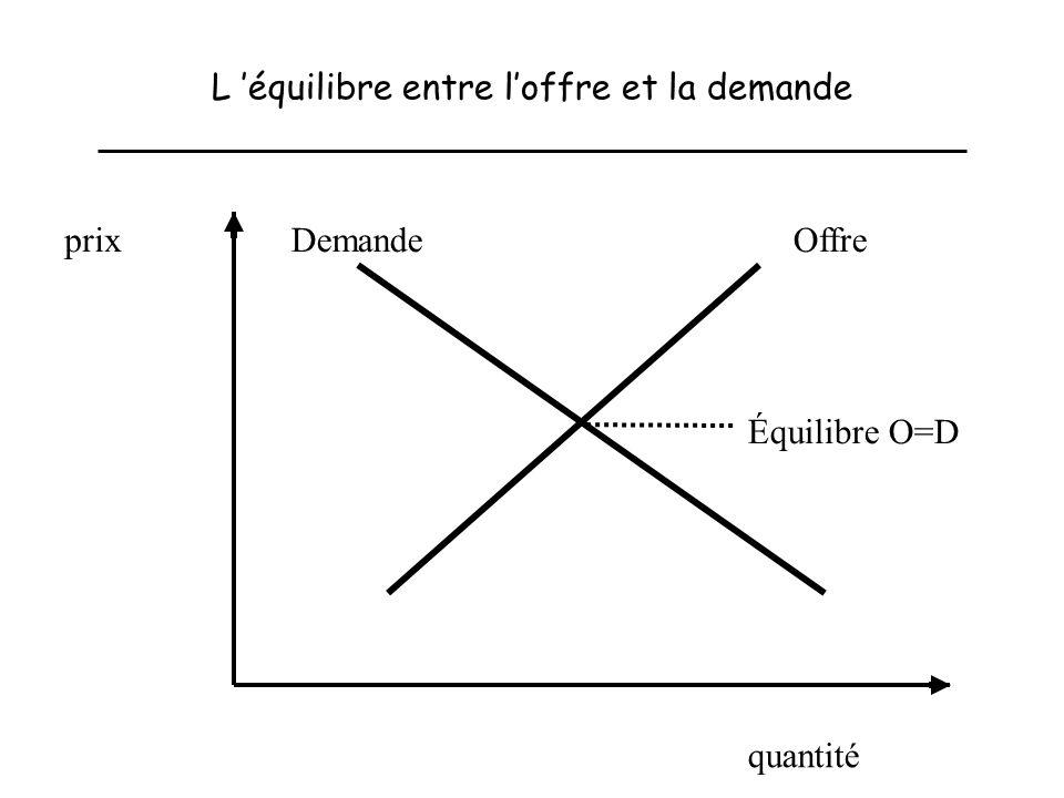 L 'équilibre entre l'offre et la demande