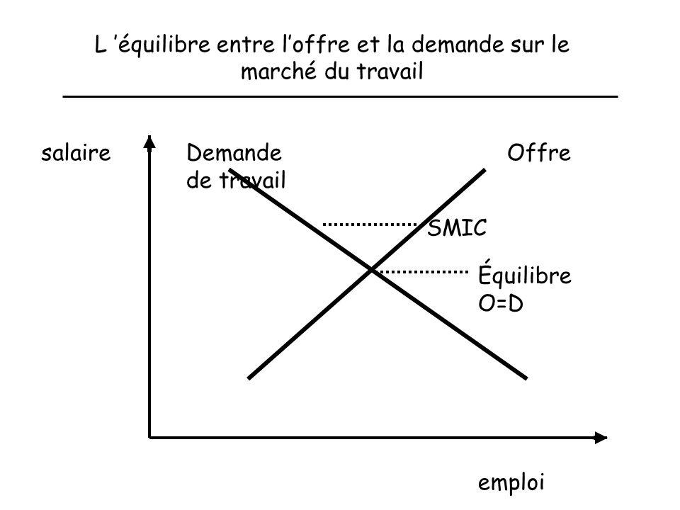 L 'équilibre entre l'offre et la demande sur le marché du travail