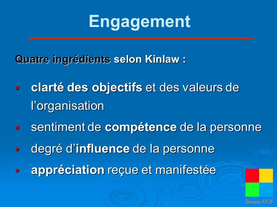 Engagement clarté des objectifs et des valeurs de l'organisation