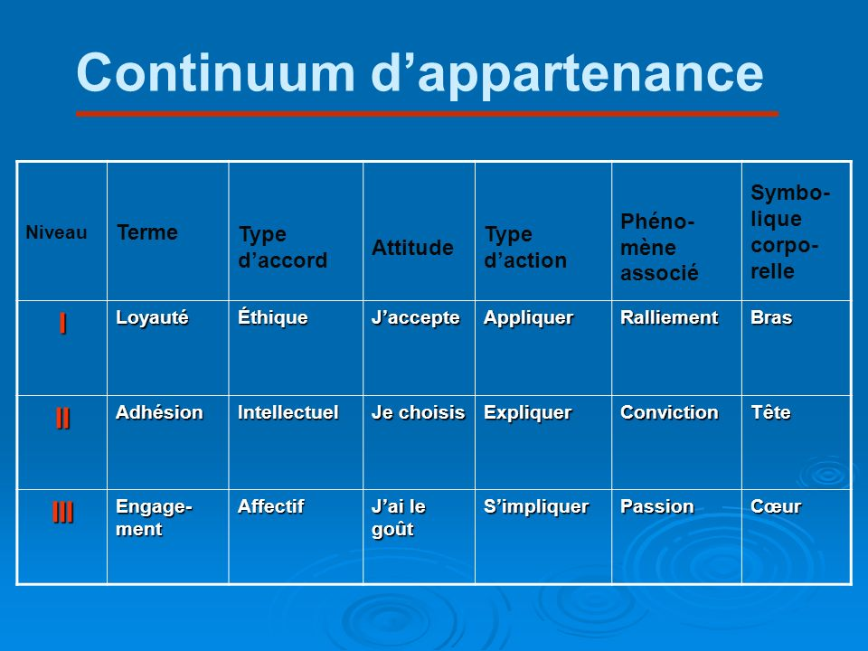 Continuum d'appartenance