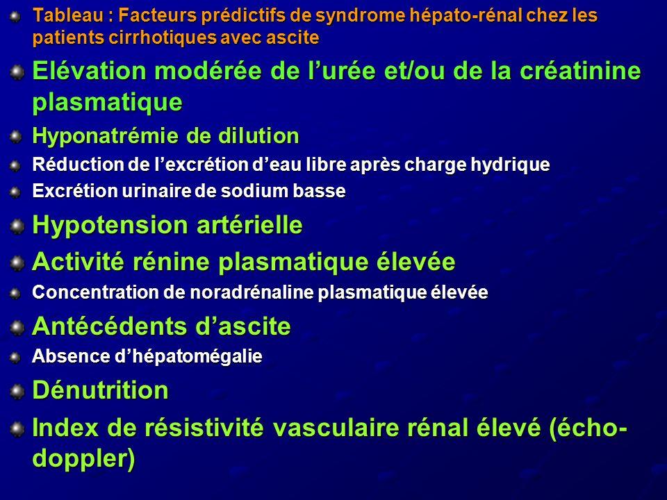 Elévation modérée de l'urée et/ou de la créatinine plasmatique