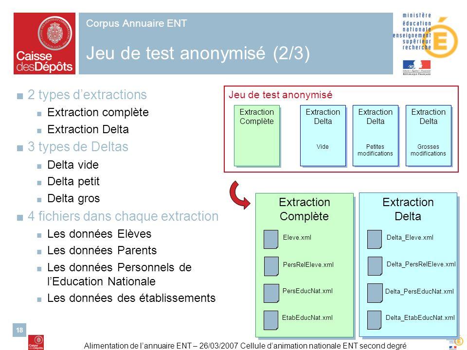 Corpus Annuaire ENT Jeu de test anonymisé (2/3)