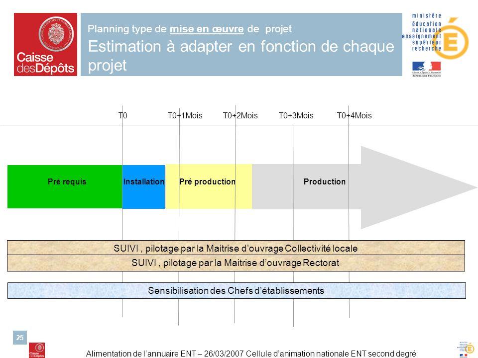 Planning type de mise en œuvre de projet Estimation à adapter en fonction de chaque projet