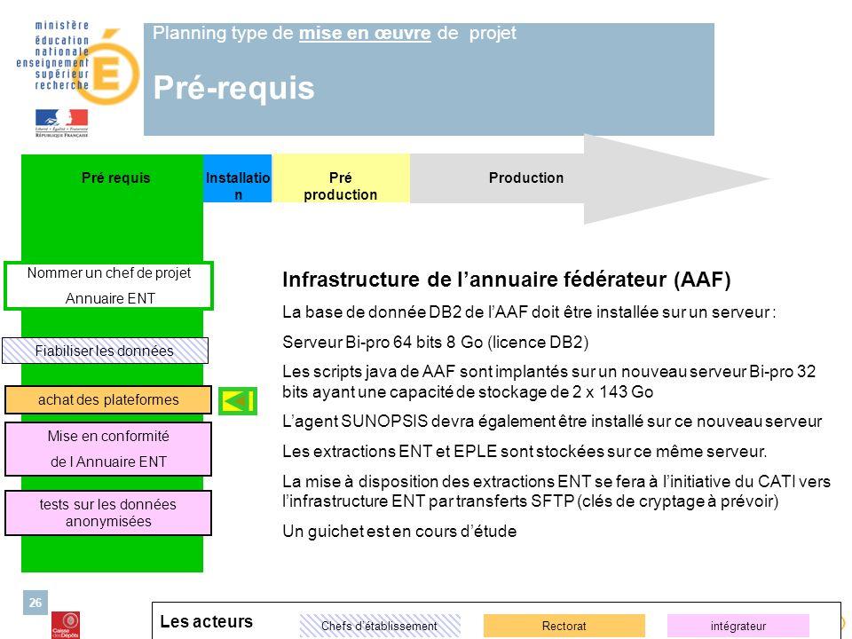 Planning type de mise en œuvre de projet Pré-requis