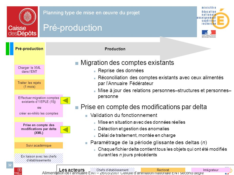 Planning type de mise en œuvre du projet Pré-production