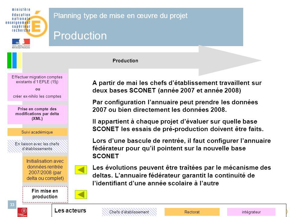Planning type de mise en œuvre du projet Production