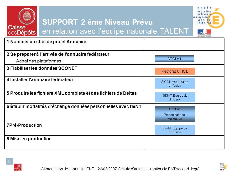 SUPPORT 2 ème Niveau Prévu en relation avec l'équipe nationale TALENT