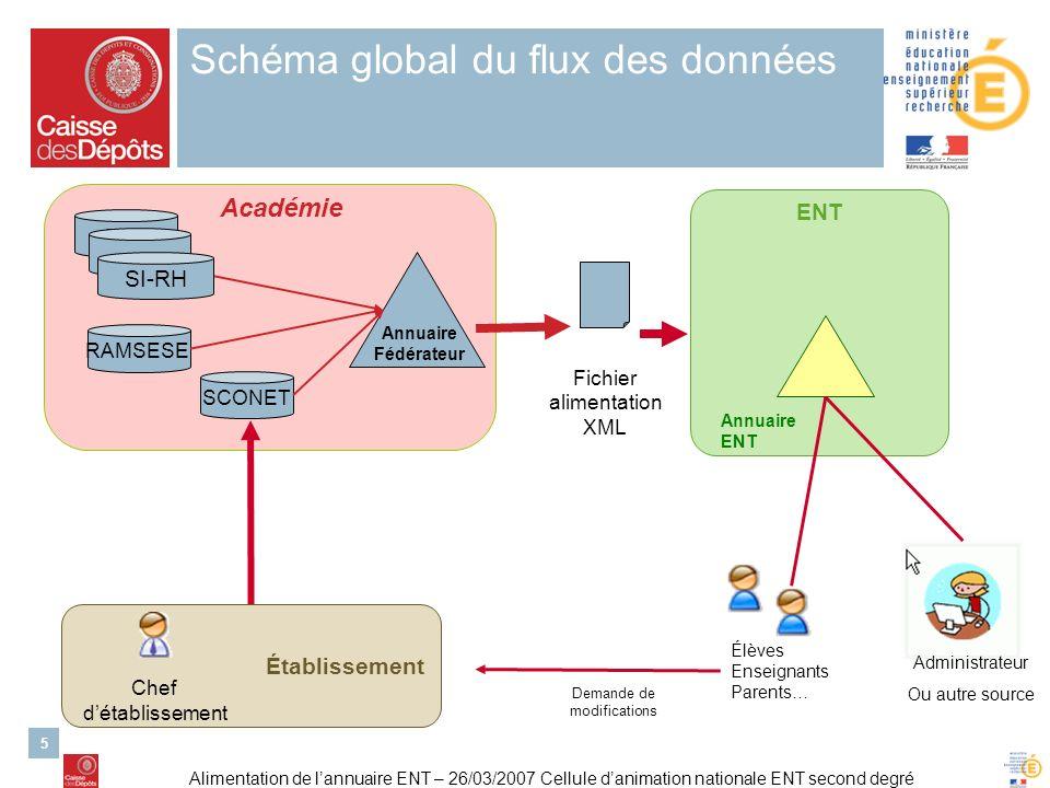 Schéma global du flux des données