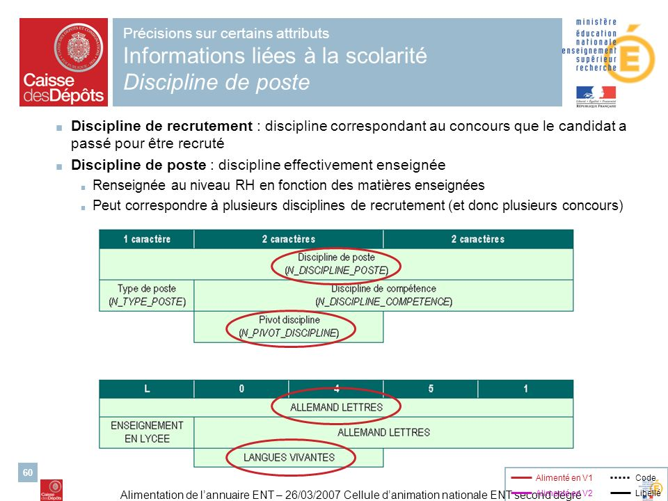Discipline de poste : discipline effectivement enseignée