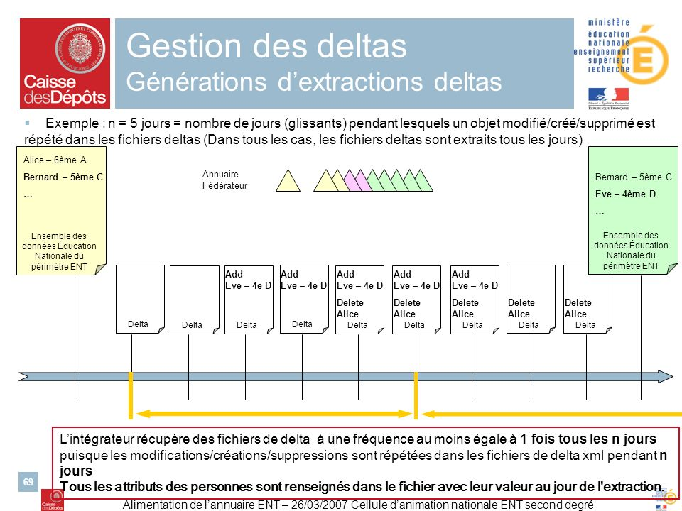 Gestion des deltas Générations d'extractions deltas