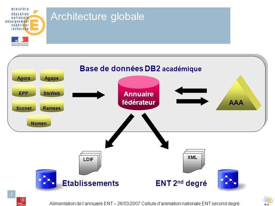 Architecture globale Base de données DB2 académique Etablissements