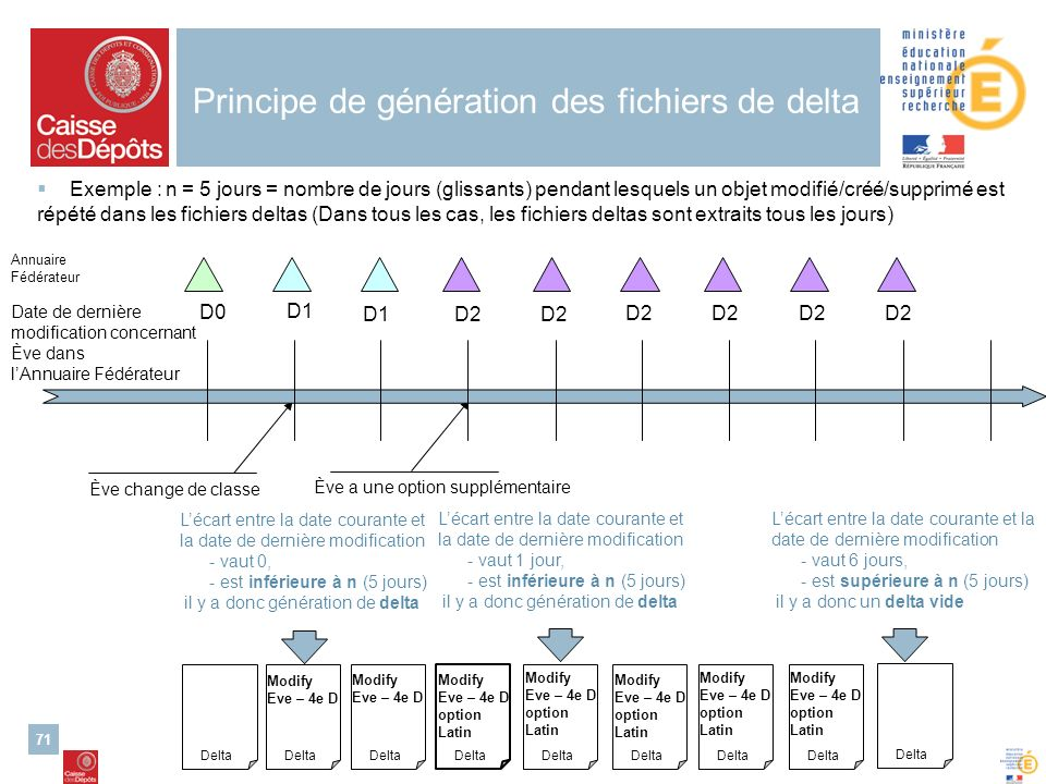 Principe de génération des fichiers de delta