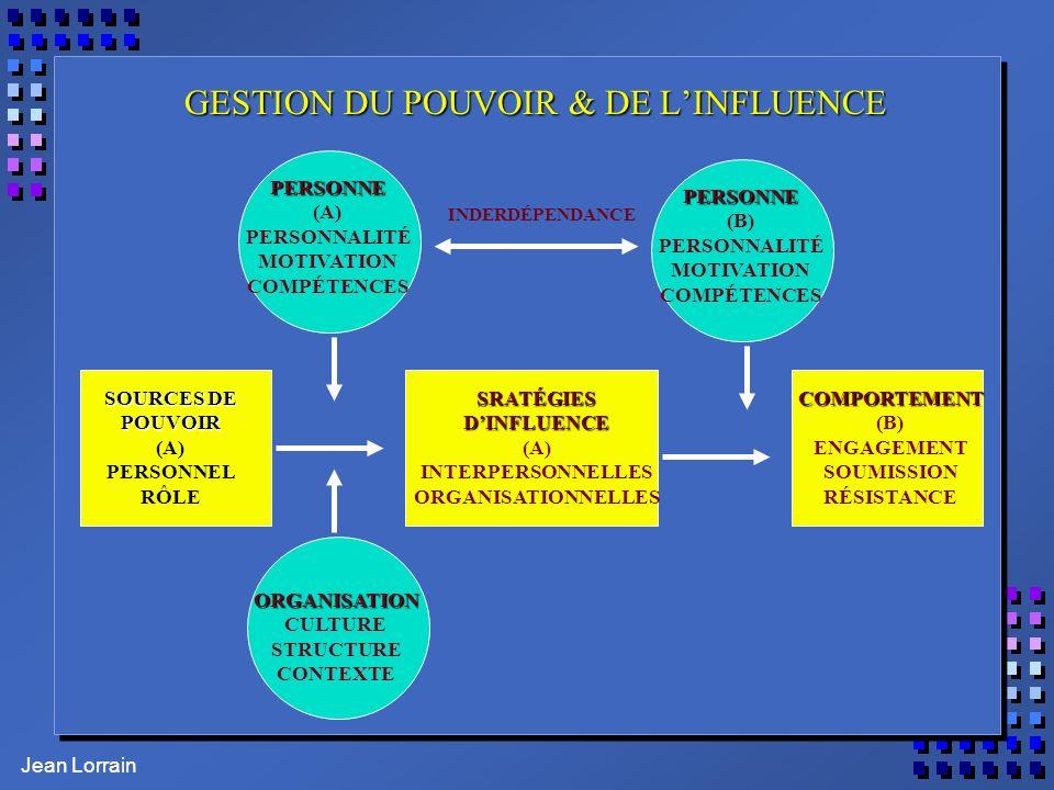 GESTION DU POUVOIR & DE L'INFLUENCE