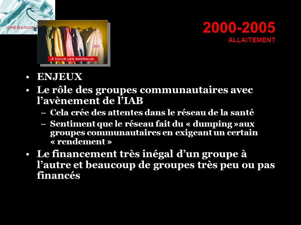 2000-2005 ALLAITEMENT ENJEUX. Le rôle des groupes communautaires avec l'avènement de l'IAB. Cela crée des attentes dans le réseau de la santé.