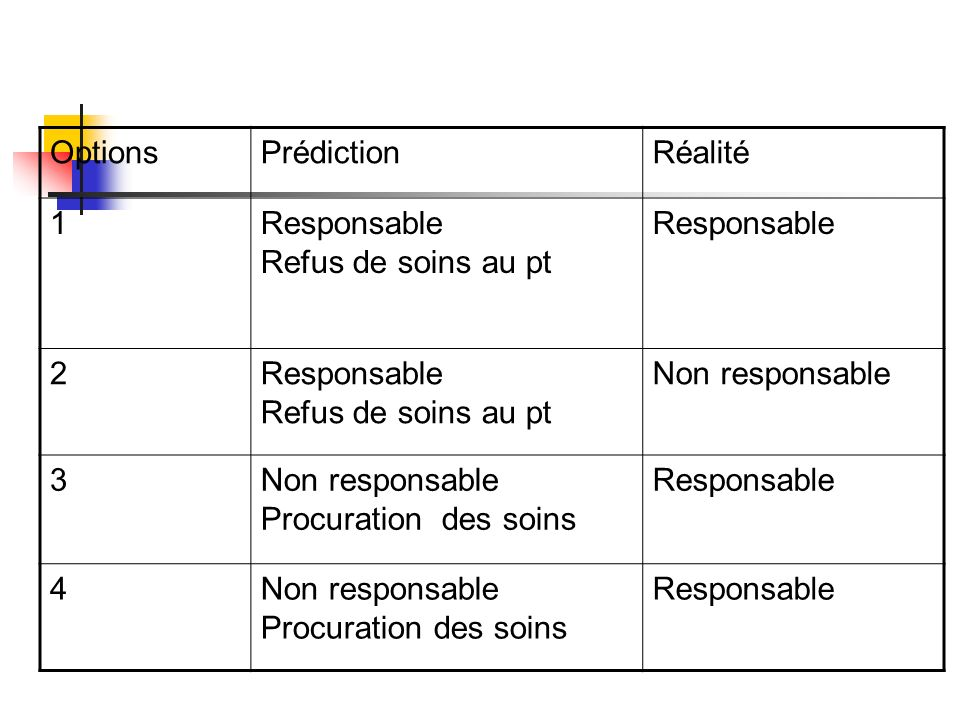 Options Prédiction. Réalité. 1. Responsable. Refus de soins au pt. 2. Non responsable. 3. Procuration des soins.