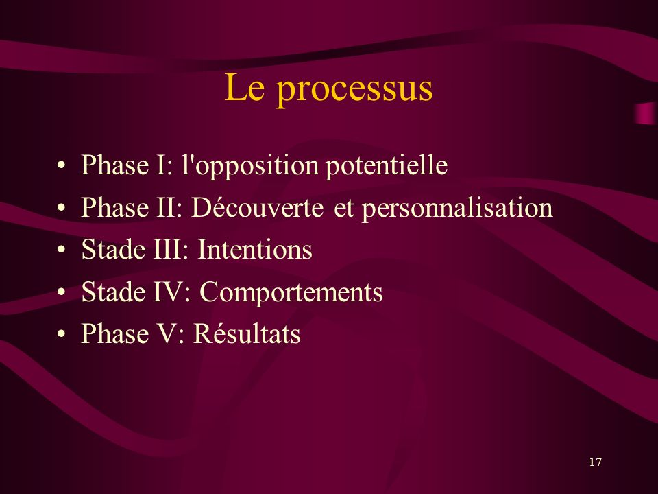 Le processus Phase I: l opposition potentielle