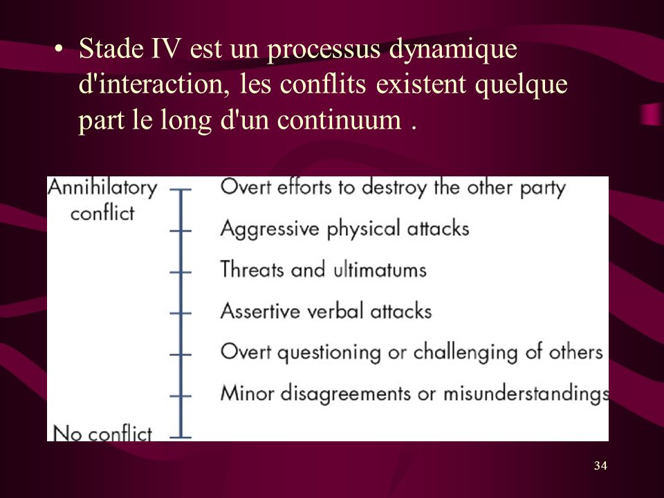 Stade IV est un processus dynamique d interaction, les conflits existent quelque part le long d un continuum .