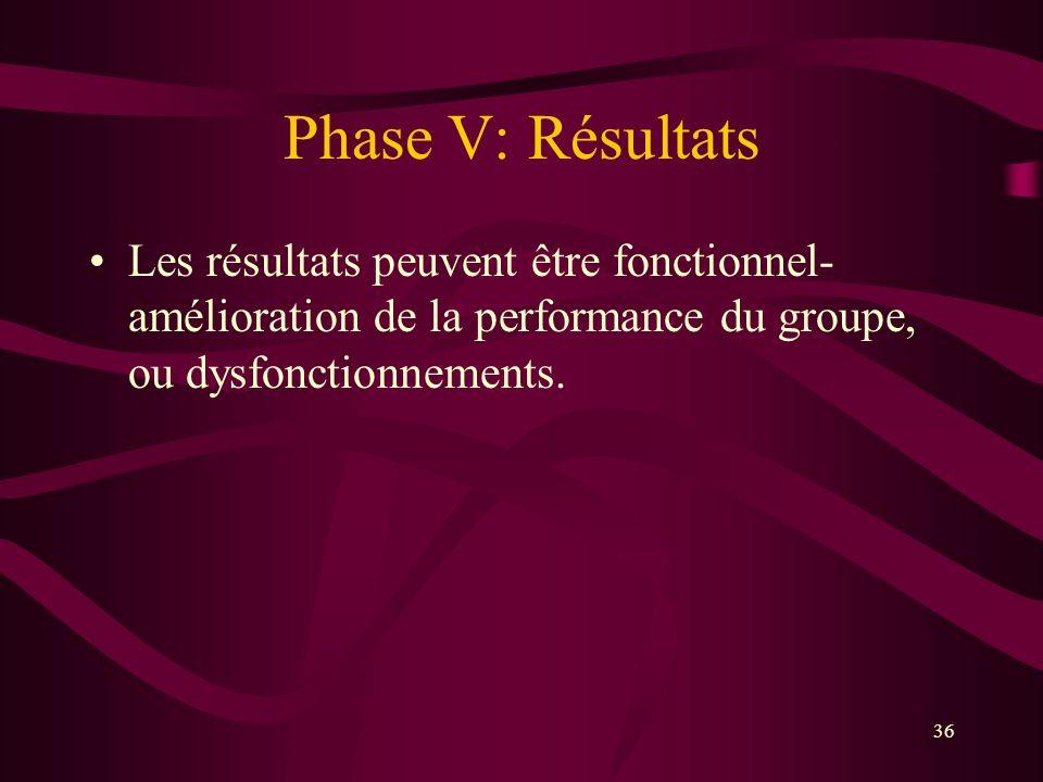 Phase V: Résultats Les résultats peuvent être fonctionnel-amélioration de la performance du groupe, ou dysfonctionnements.