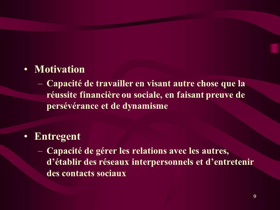 Motivation Capacité de travailler en visant autre chose que la réussite financière ou sociale, en faisant preuve de persévérance et de dynamisme.