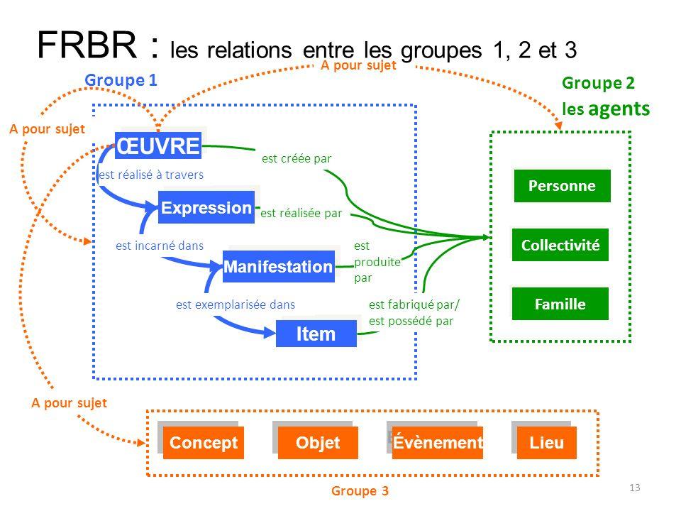 FRBR : les relations entre les groupes 1, 2 et 3
