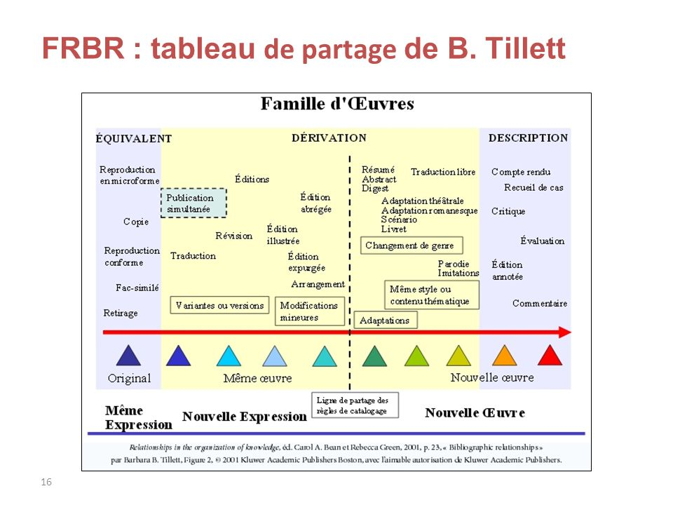 FRBR : tableau de partage de B. Tillett