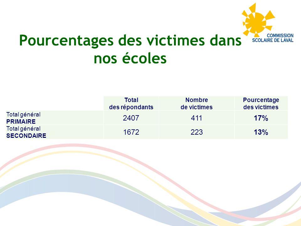 Pourcentages des victimes dans nos écoles