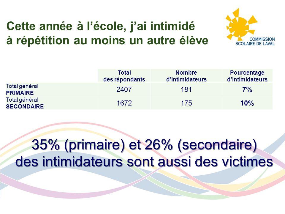Nombre d'intimidateurs Pourcentage d'intimidateurs